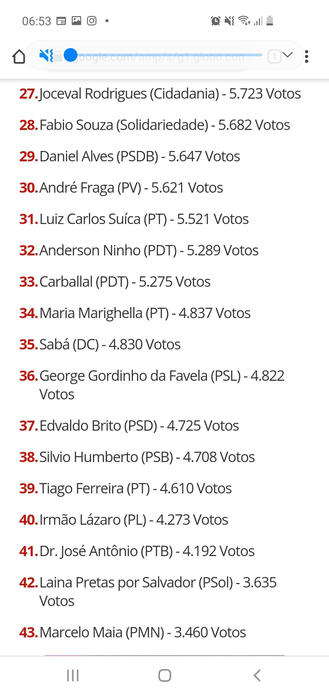 Resultado das eleições 2020 em Salvador-BA